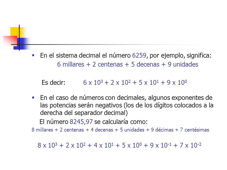 En el sistema decimal el número 6259, por ejemplo, significa: