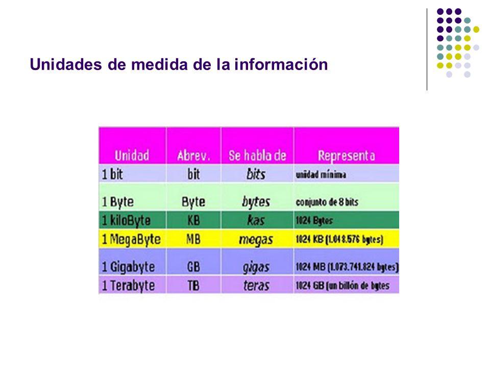 Unidades de medida de la información