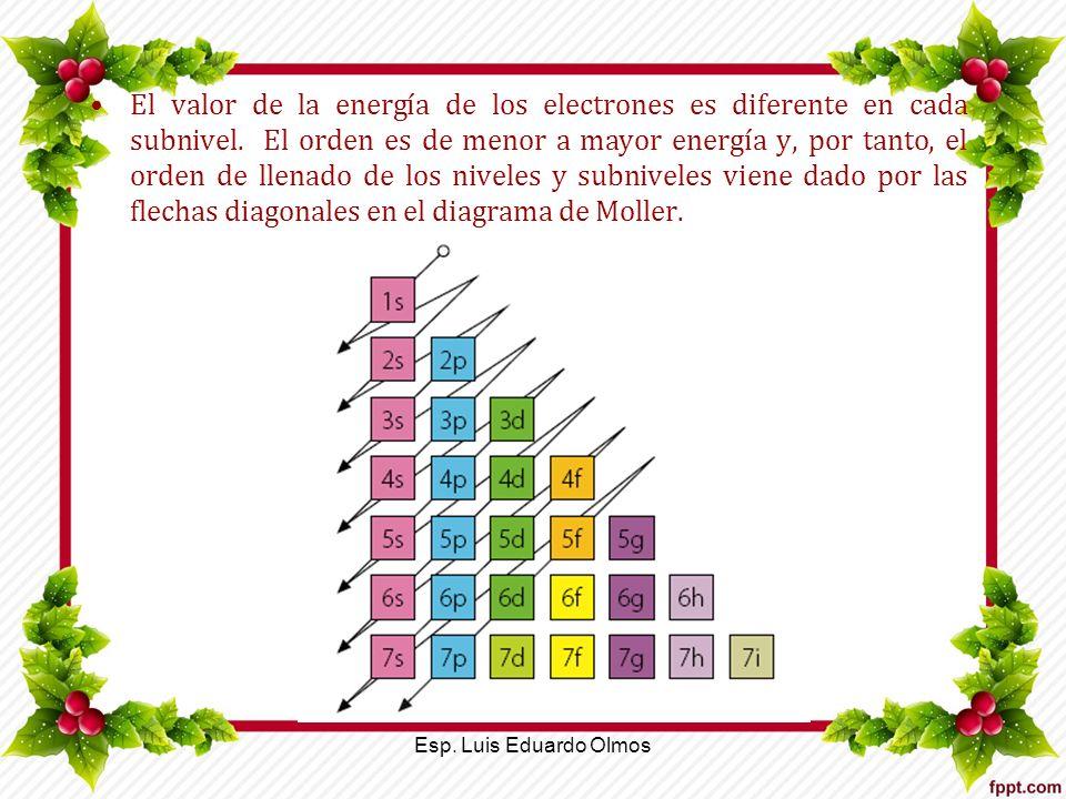 El valor de la energía de los electrones es diferente en cada subnivel