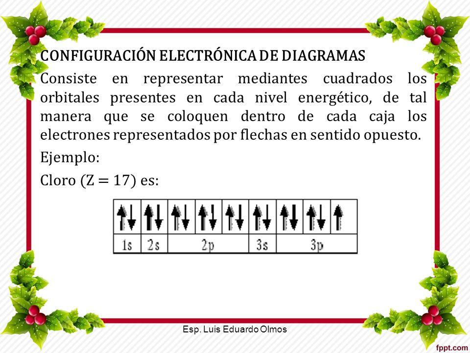 CONFIGURACIÓN ELECTRÓNICA DE DIAGRAMAS