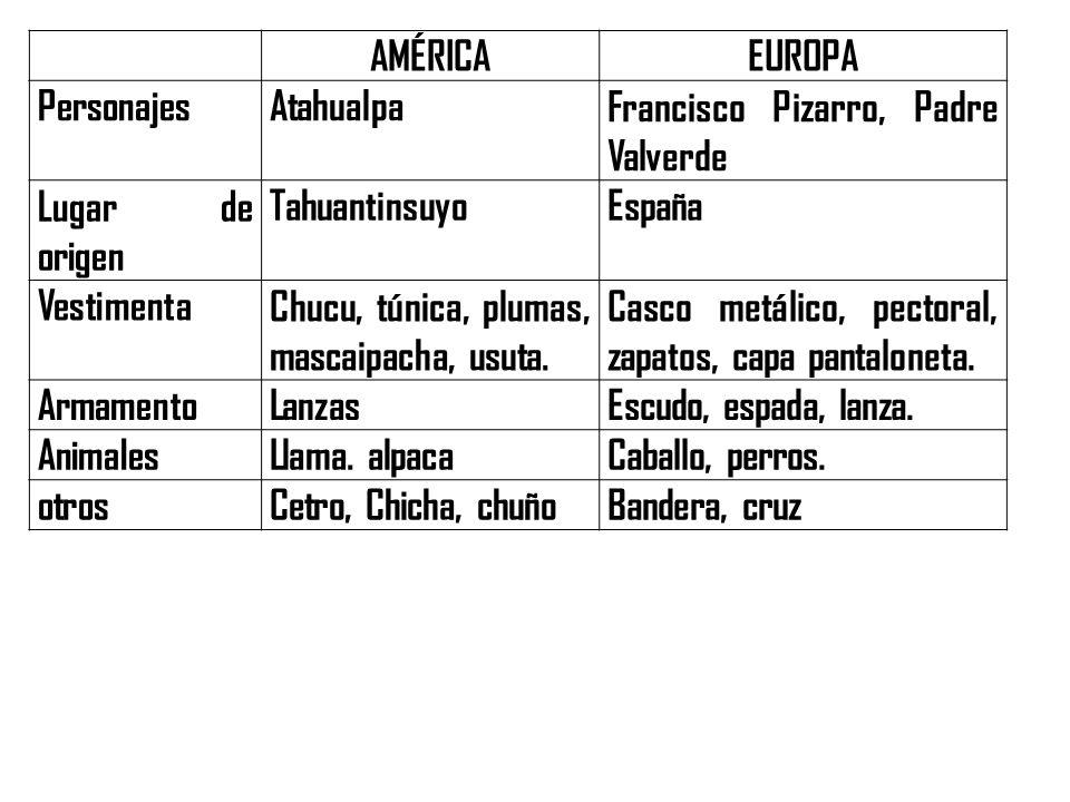 AMÉRICA EUROPA. Personajes. Atahualpa. Francisco Pizarro, Padre Valverde. Lugar de origen. Tahuantinsuyo.
