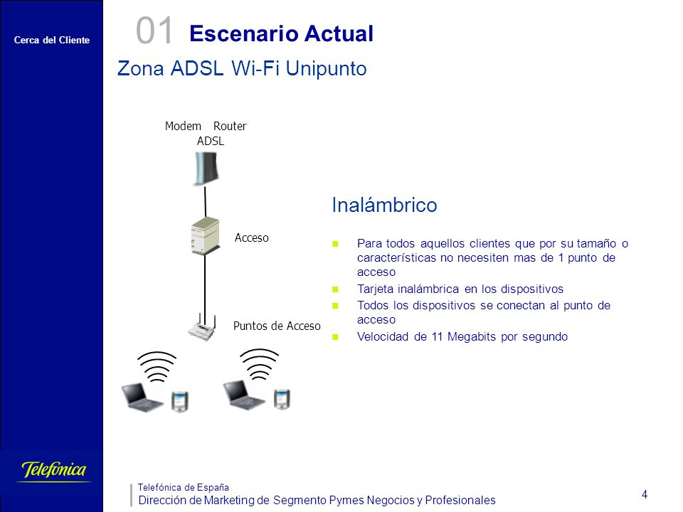 01 Escenario Actual Zona ADSL Wi-Fi Unipunto Inalámbrico