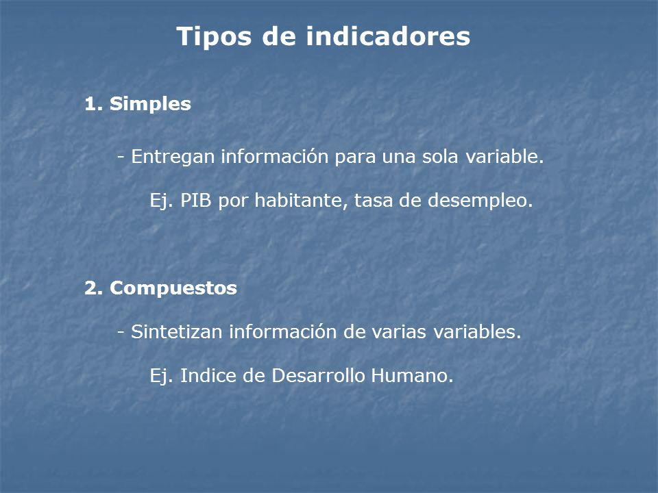 Tipos de indicadores 1. Simples