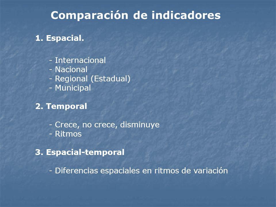 Comparación de indicadores