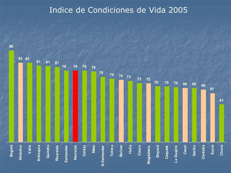 Indice de Condiciones de Vida 2005
