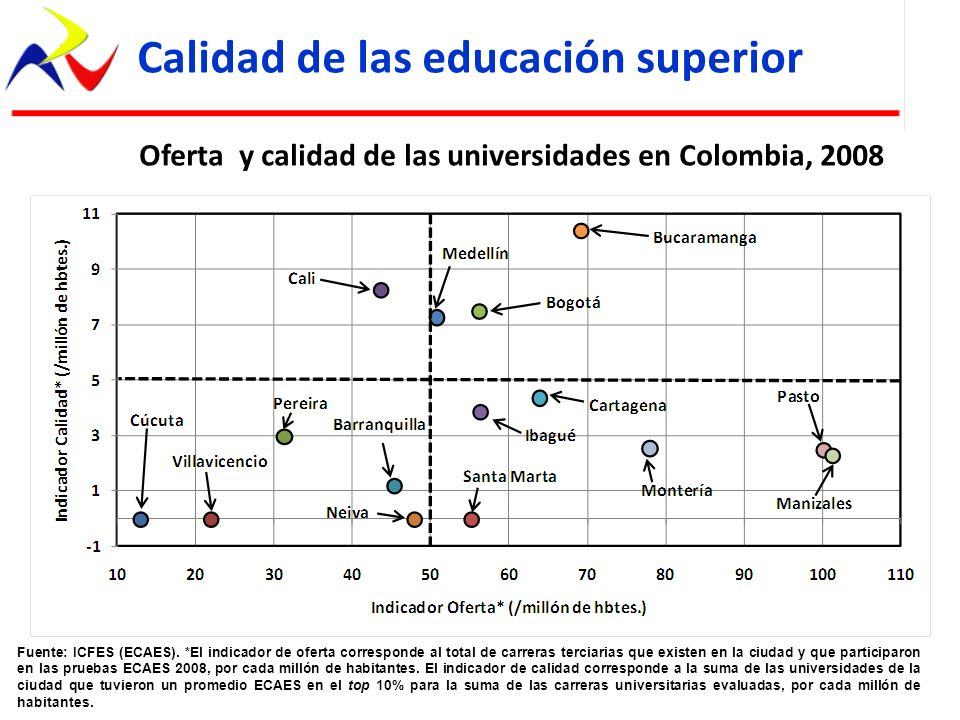 Calidad de las educación superior