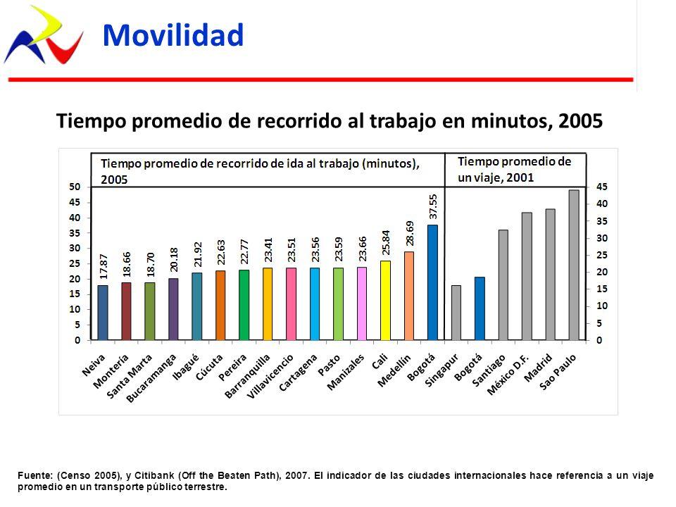 Tiempo promedio de recorrido al trabajo en minutos, 2005