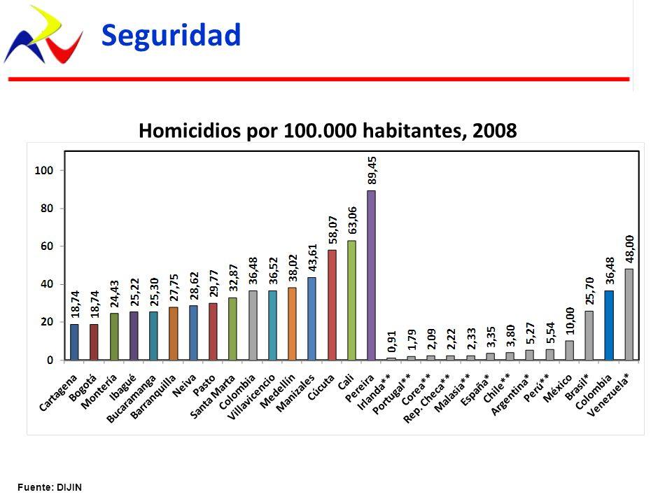 Homicidios por 100.000 habitantes, 2008