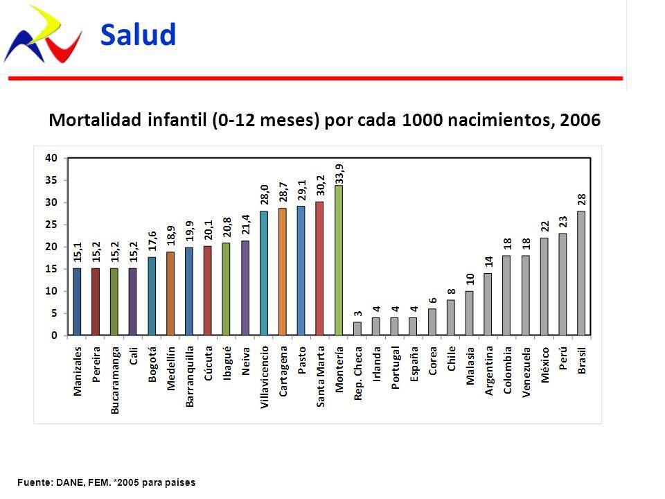 Mortalidad infantil (0-12 meses) por cada 1000 nacimientos, 2006
