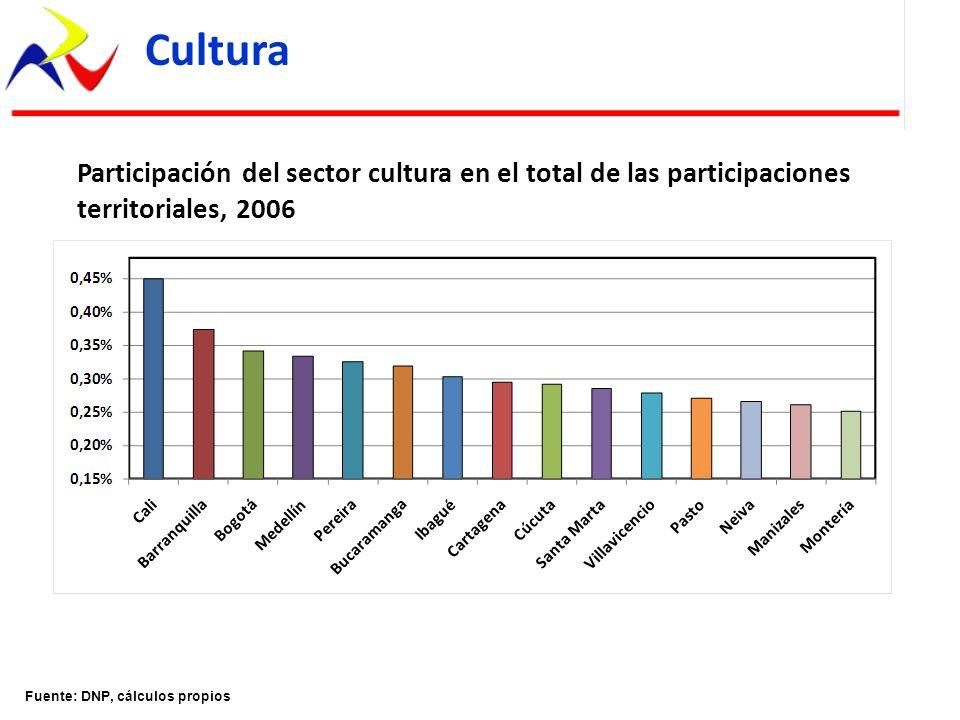 Cultura Participación del sector cultura en el total de las participaciones territoriales, 2006.
