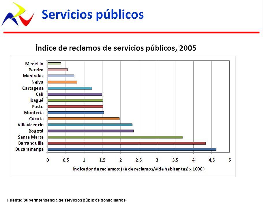 Servicios públicos Índice de reclamos de servicios públicos, 2005