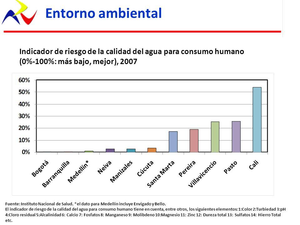 Entorno ambientalIndicador de riesgo de la calidad del agua para consumo humano. (0%-100%: más bajo, mejor), 2007.