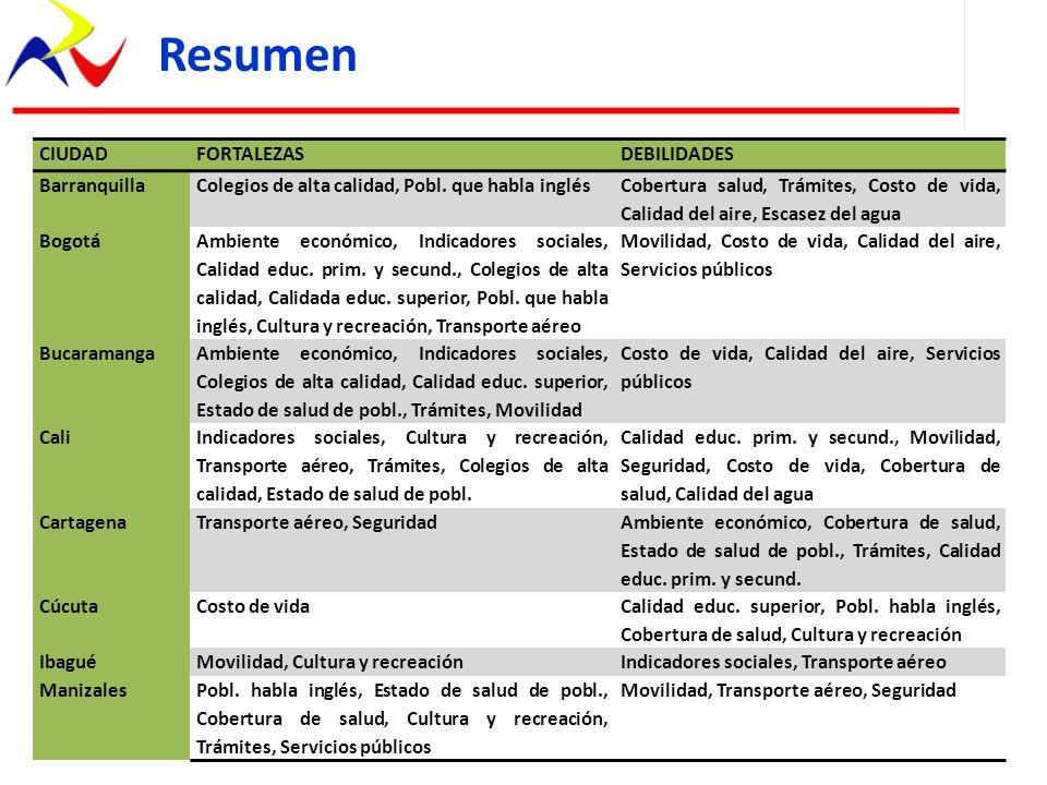Resumen CIUDAD FORTALEZAS DEBILIDADES Barranquilla