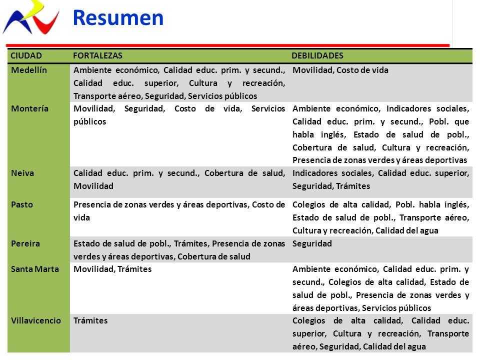 Resumen CIUDAD FORTALEZAS DEBILIDADES Medellín