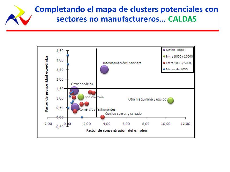 Completando el mapa de clusters potenciales con sectores no manufactureros… CALDAS