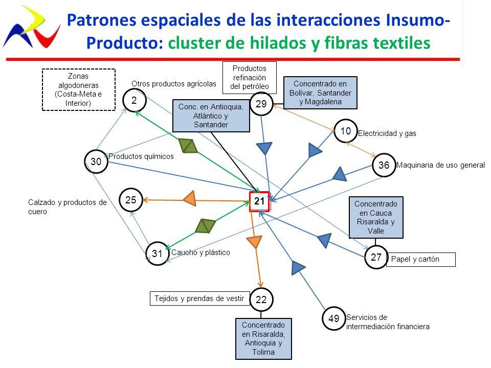 Patrones espaciales de las interacciones Insumo-Producto: cluster de hilados y fibras textiles