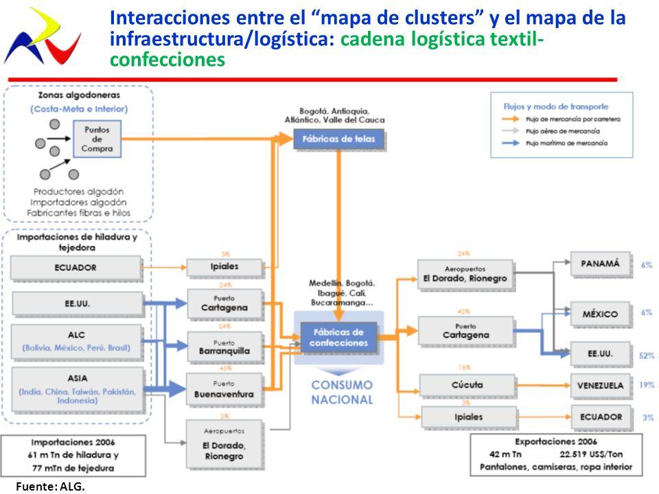 Interacciones entre el mapa de clusters y el mapa de la infraestructura/logística: cadena logística textil-confecciones