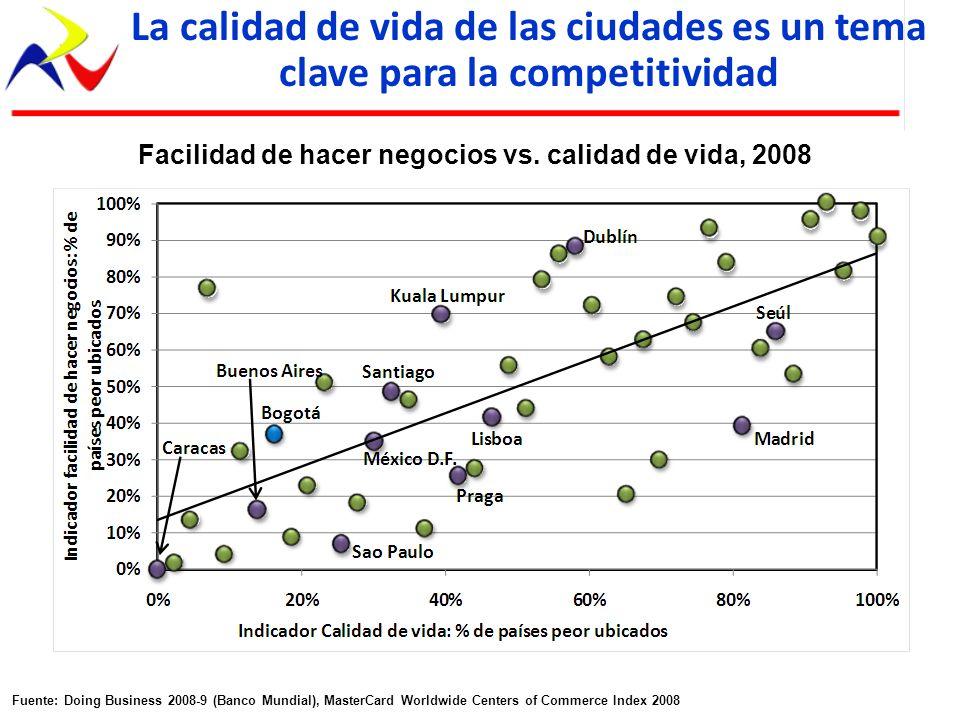 La calidad de vida de las ciudades es un tema clave para la competitividad