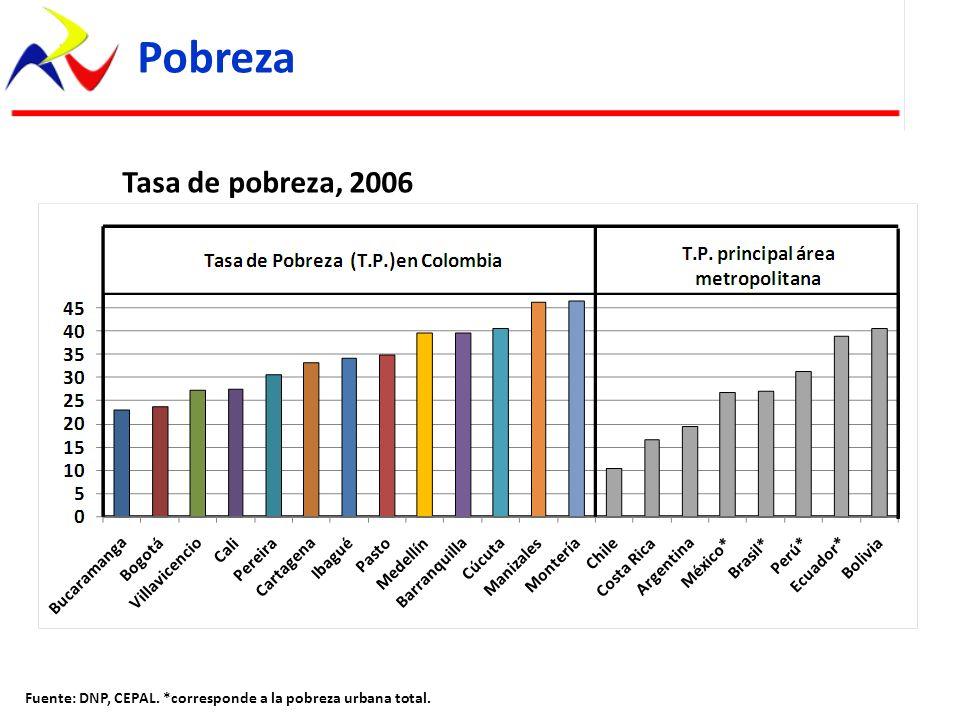 Pobreza Tasa de pobreza, 2006