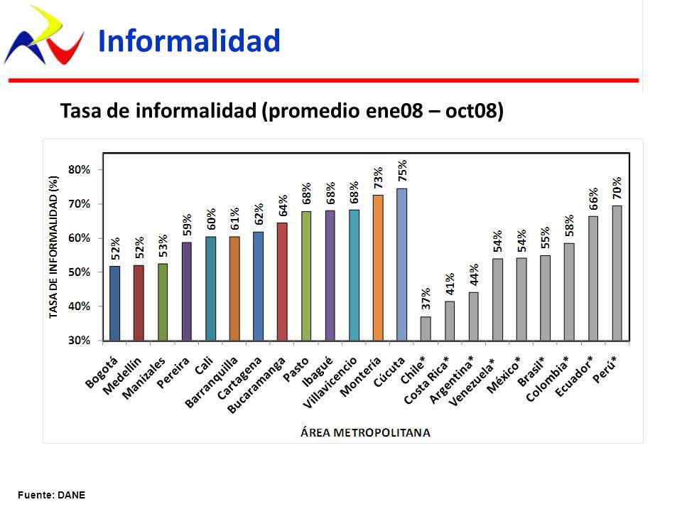Informalidad Tasa de informalidad (promedio ene08 – oct08)