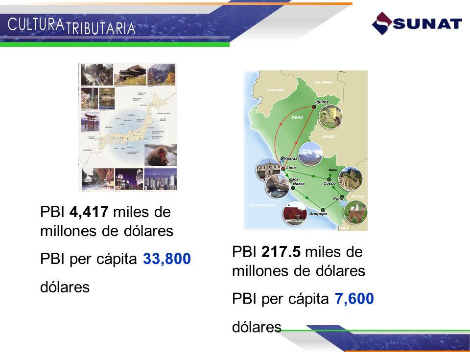 PBI 4,417 miles de millones de dólares PBI per cápita 33,800 dólares