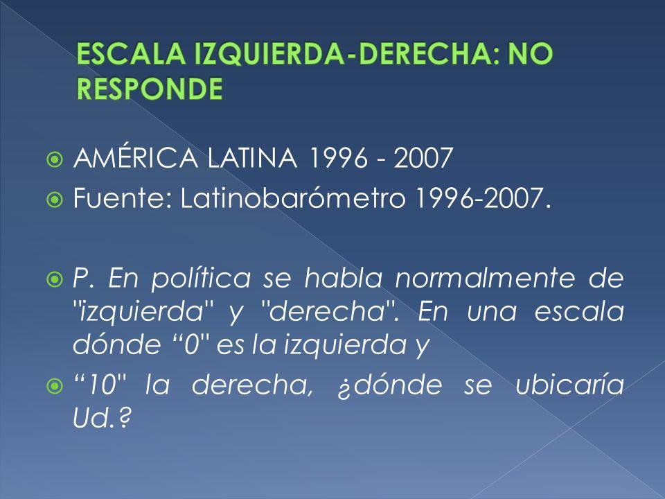 ESCALA IZQUIERDA-DERECHA: NO RESPONDE