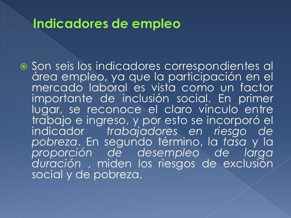 Indicadores de empleo
