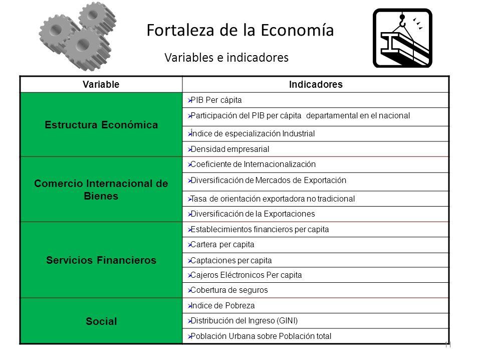 Fortaleza de la Economía