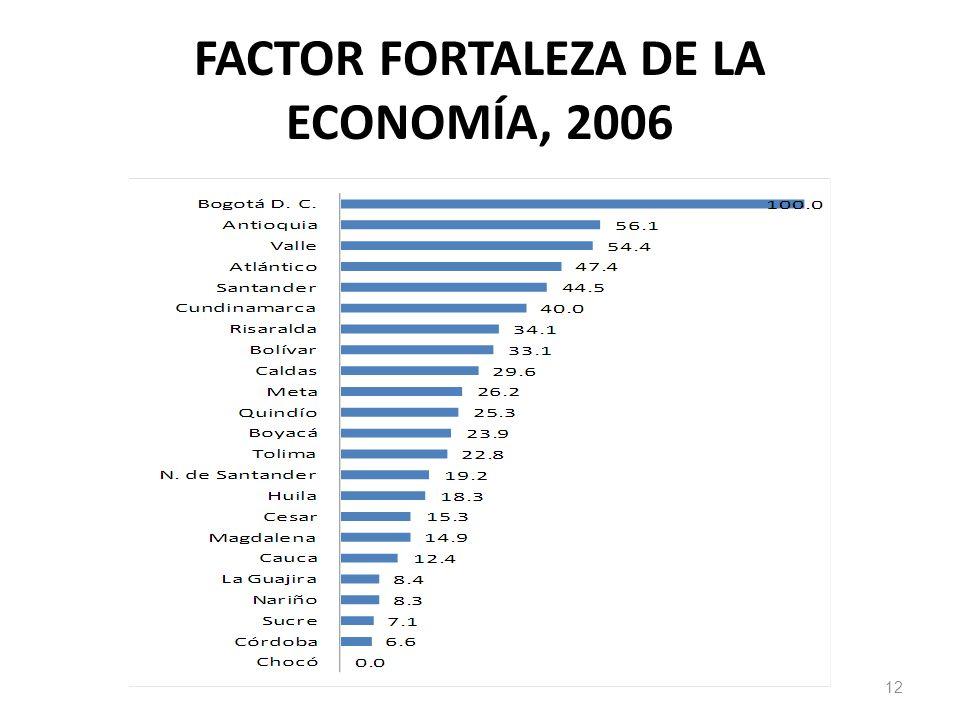 FACTOR FORTALEZA DE LA ECONOMÍA, 2006