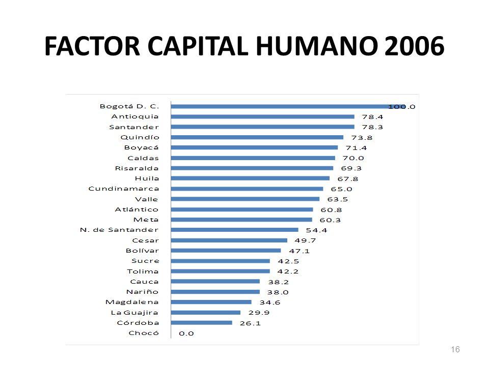FACTOR CAPITAL HUMANO 2006