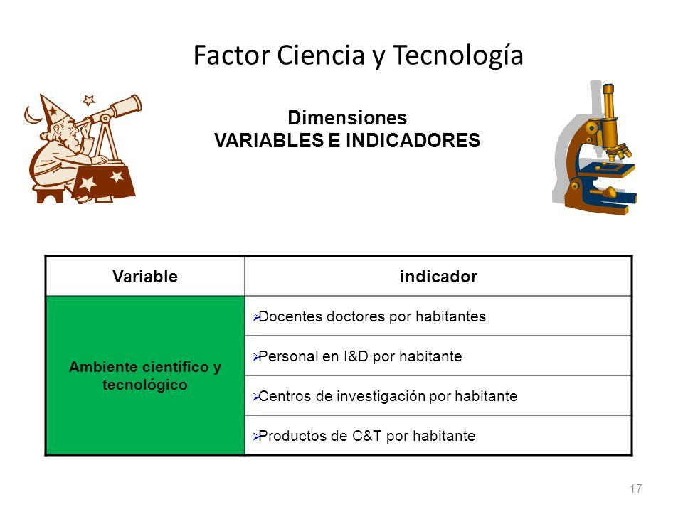 Factor Ciencia y Tecnología