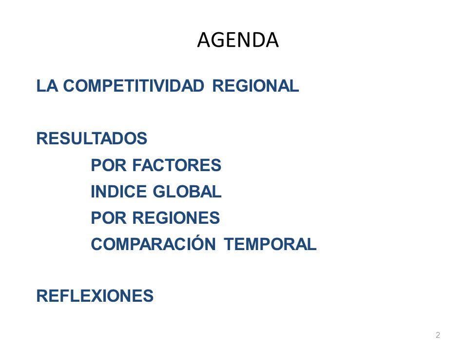 AGENDA LA COMPETITIVIDAD REGIONAL RESULTADOS POR FACTORES