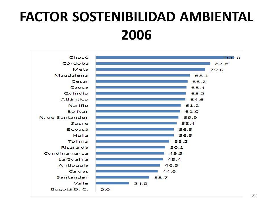 FACTOR SOSTENIBILIDAD AMBIENTAL 2006