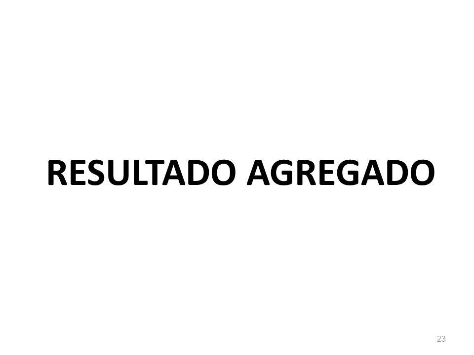 RESULTADO AGREGADO
