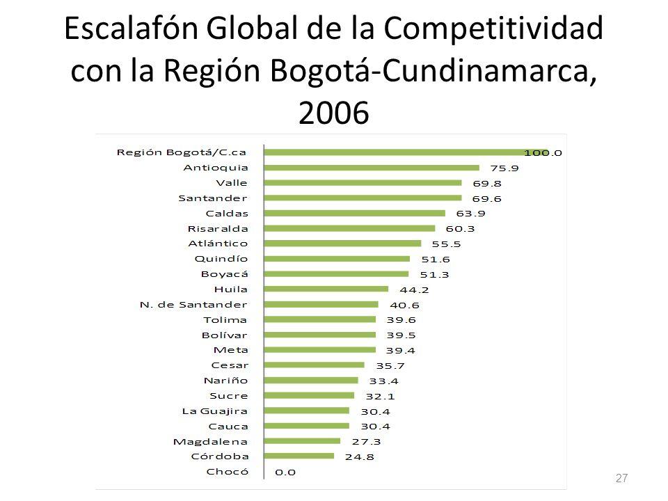 Escalafón Global de la Competitividad con la Región Bogotá-Cundinamarca, 2006