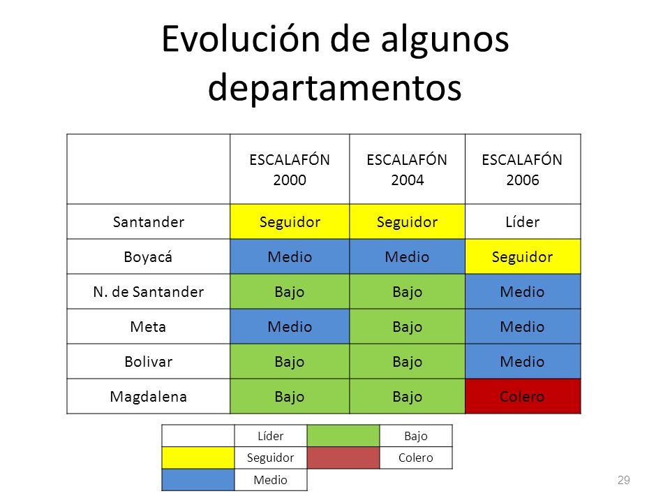 Evolución de algunos departamentos