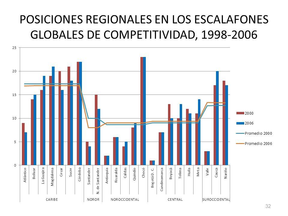 POSICIONES REGIONALES EN LOS ESCALAFONES GLOBALES DE COMPETITIVIDAD, 1998-2006