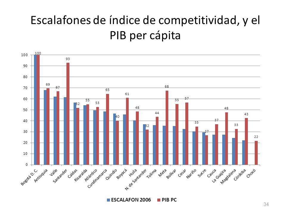 Escalafones de índice de competitividad, y el PIB per cápita
