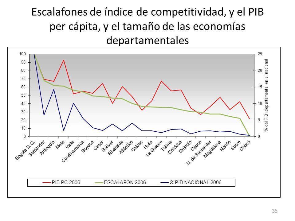 Escalafones de índice de competitividad, y el PIB per cápita, y el tamaño de las economías departamentales