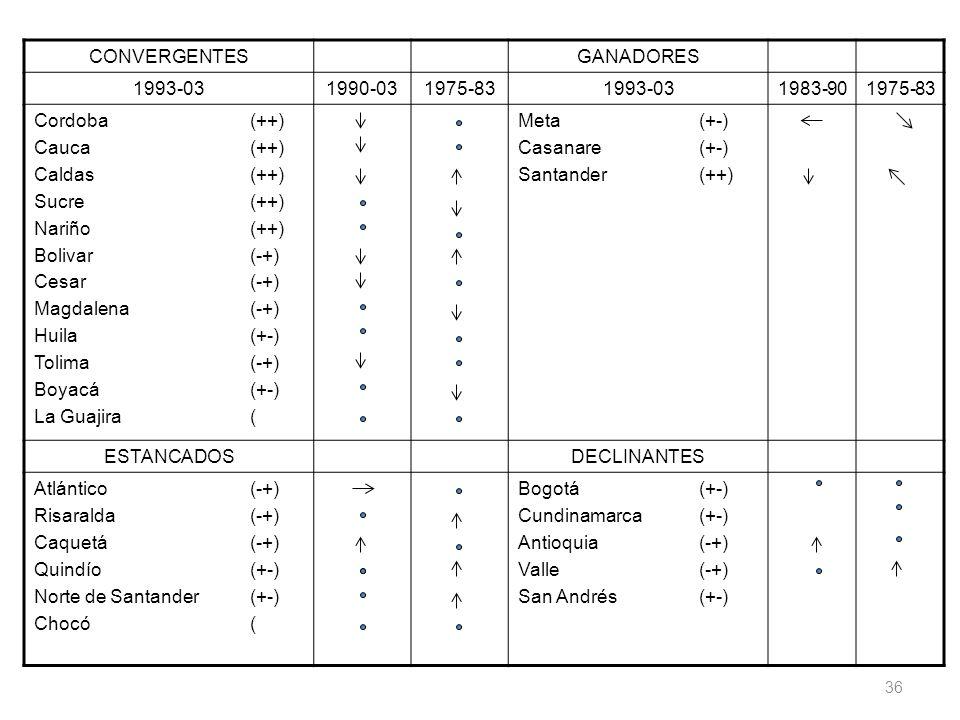 CONVERGENTES GANADORES. 1993-03. 1990-03. 1975-83. 1983-90. Cordoba (++) Cauca (++) Caldas (++)