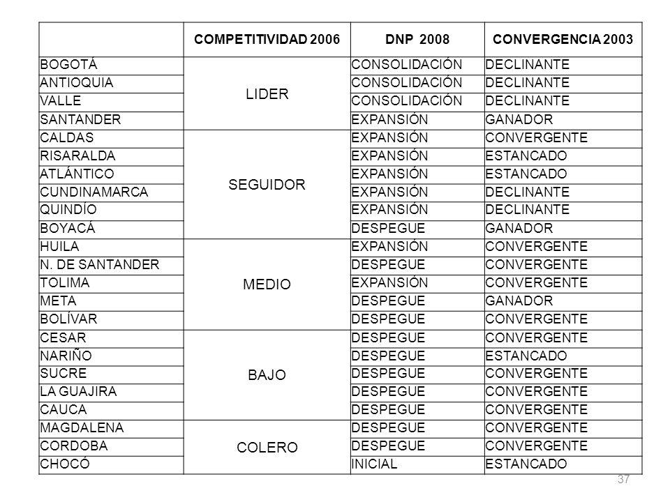 LIDER SEGUIDOR MEDIO BAJO COLERO COMPETITIVIDAD 2006 DNP 2008