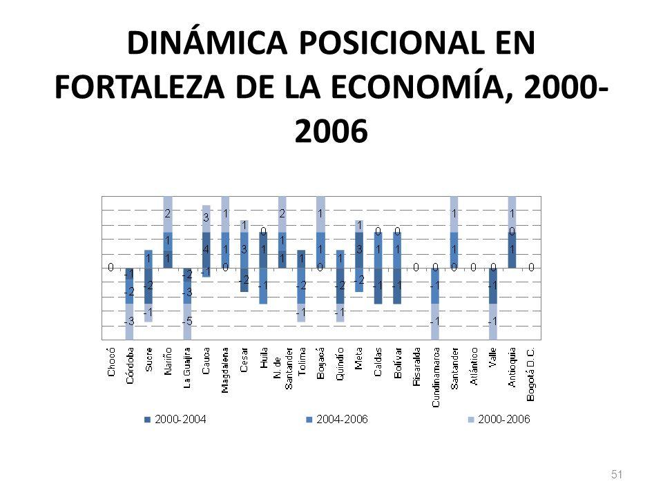 DINÁMICA POSICIONAL EN FORTALEZA DE LA ECONOMÍA, 2000-2006