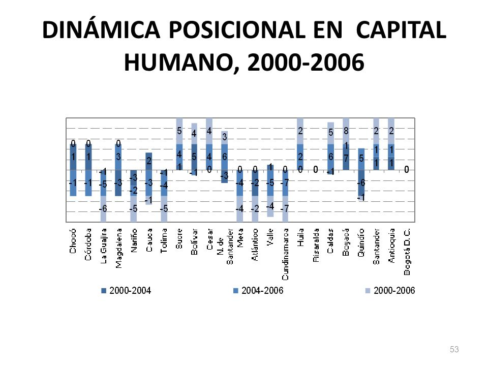 DINÁMICA POSICIONAL EN CAPITAL HUMANO, 2000-2006