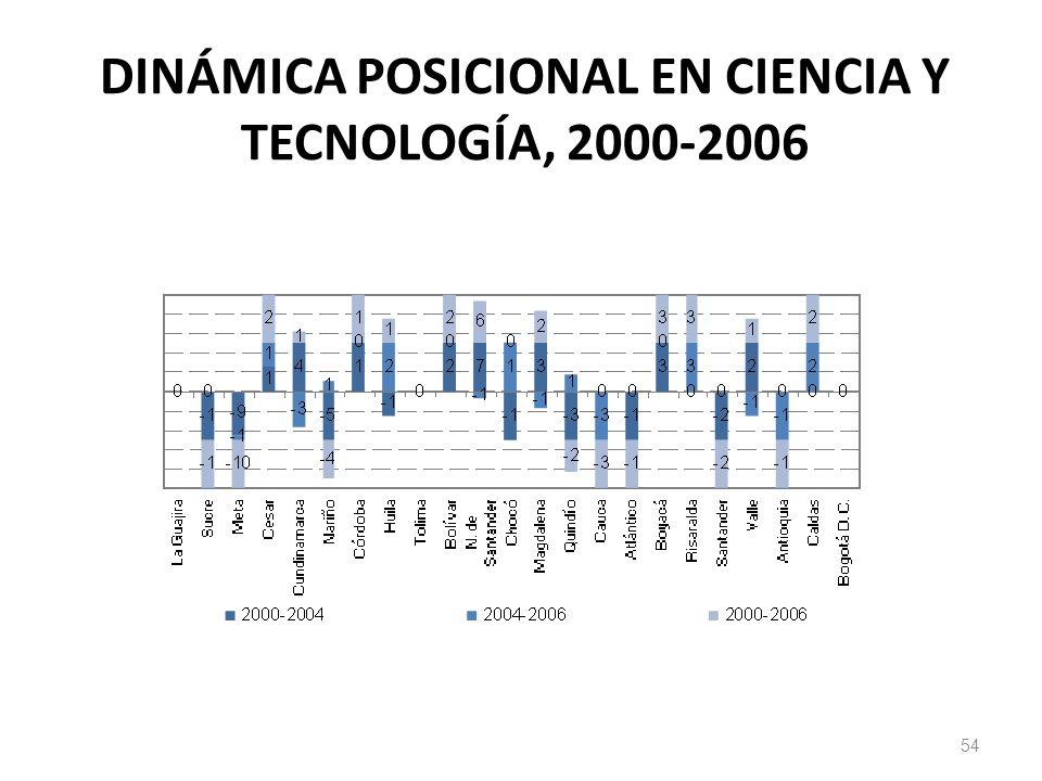 DINÁMICA POSICIONAL EN CIENCIA Y TECNOLOGÍA, 2000-2006