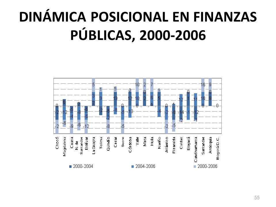 DINÁMICA POSICIONAL EN FINANZAS PÚBLICAS, 2000-2006
