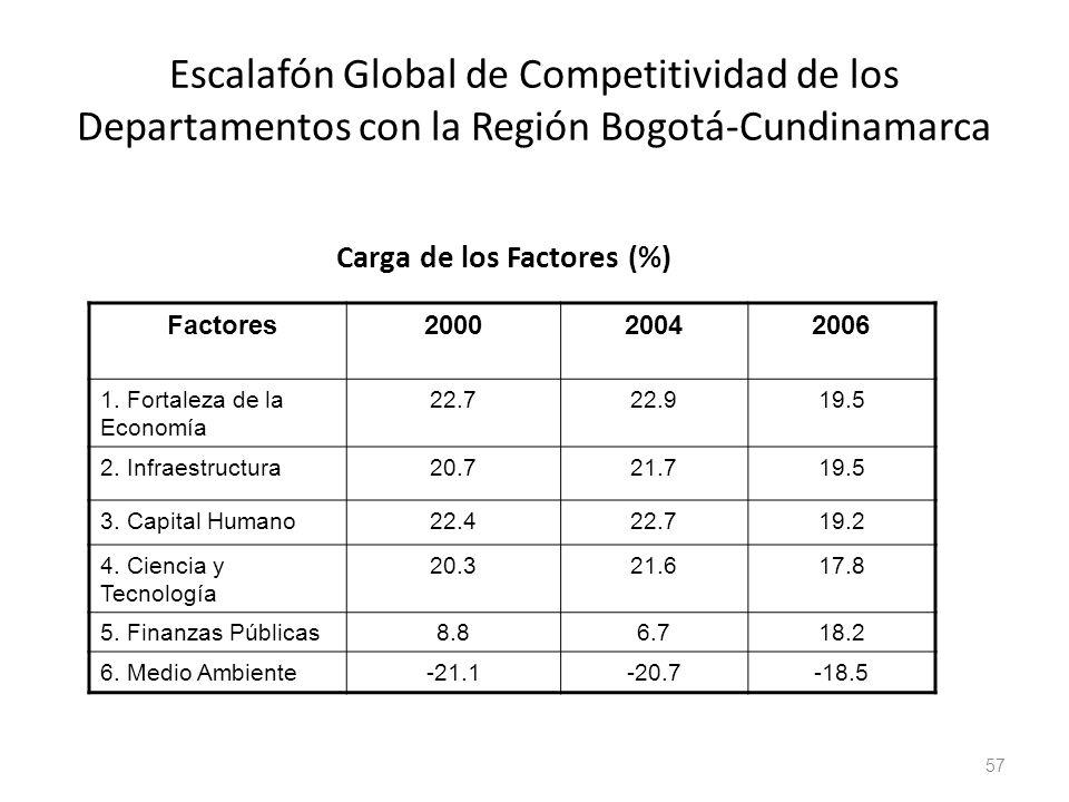 Carga de los Factores (%)
