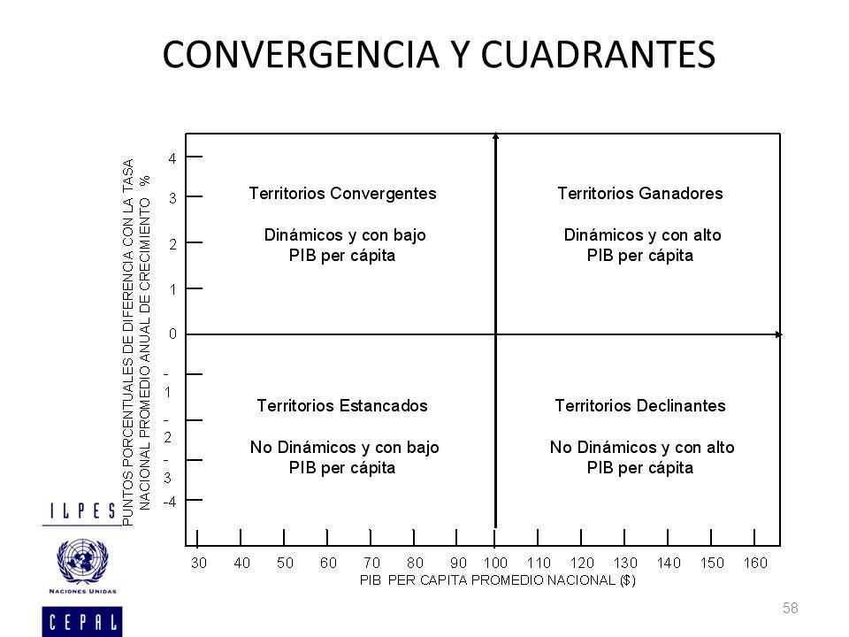 CONVERGENCIA Y CUADRANTES