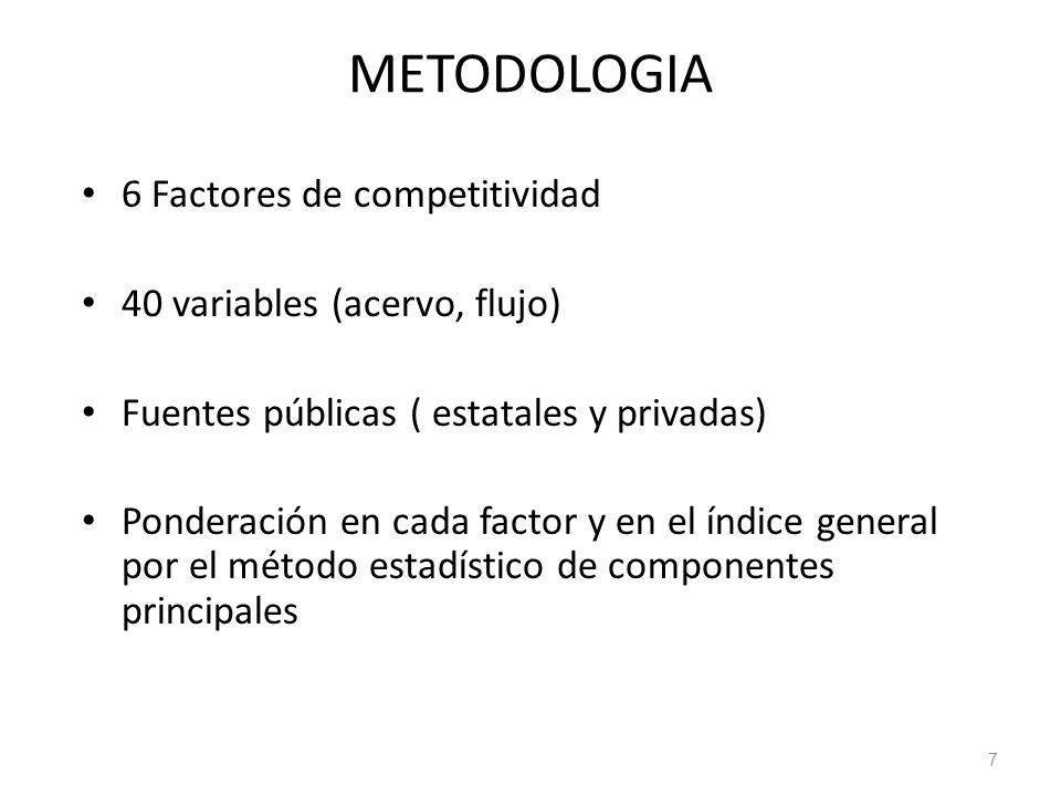 METODOLOGIA 6 Factores de competitividad 40 variables (acervo, flujo)
