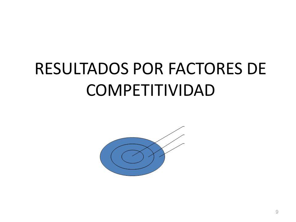 RESULTADOS POR FACTORES DE COMPETITIVIDAD