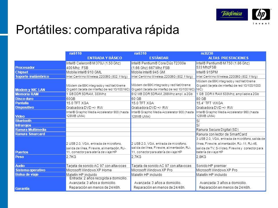 Portátiles: comparativa rápida